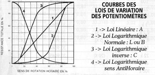 Potentiomètre logarithmique
